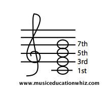 7th Chord
