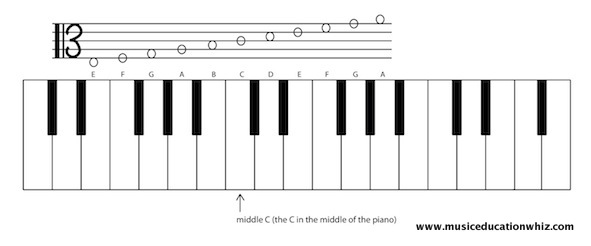 A keyboard with a staff above to show where the alto clef notes on the staff are on the keyboard