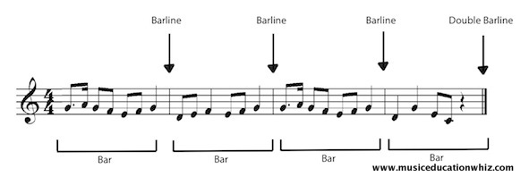 A passage of music with the bars and bar lines labelled.