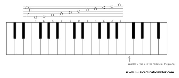 A keyboard with a staff above to show where the bass clef notes on the staff are on the keyboard