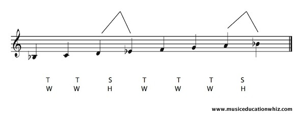B flat major scale on the staff with the pattern of tones/whole steps and semitones/half steps shown.