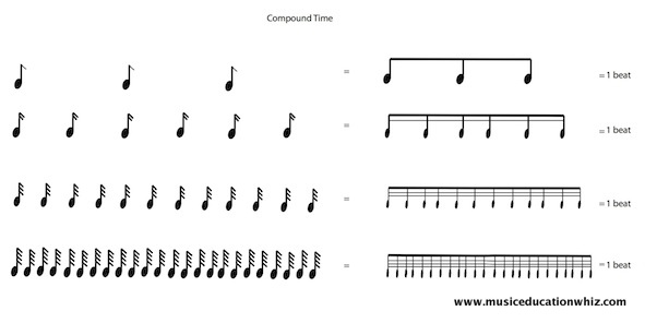 beams in compound time