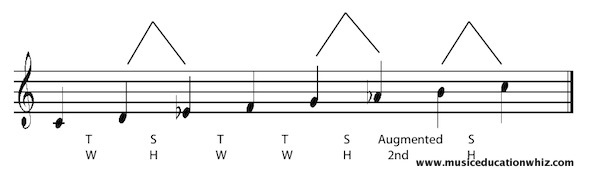 C harmonic minor scale on the staff with the pattern of tones/whole steps and semitones/half steps shown.
