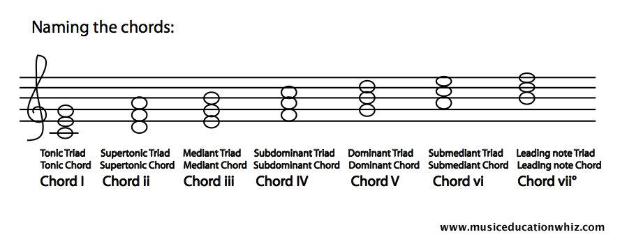 Naming chords
