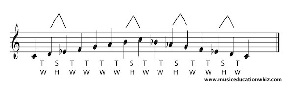 C melodic minor scale on the staff, ascending and descending, with the pattern of tones/whole steps and semitones/half steps shown.