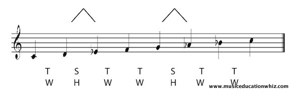 C natural minor scale on the staff with the pattern of tones/whole steps and semitones/half steps shown.
