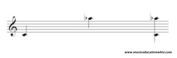 Melodic and Harmonic interval of a compound minor 6th (C to A flat) on the treble clef staff.