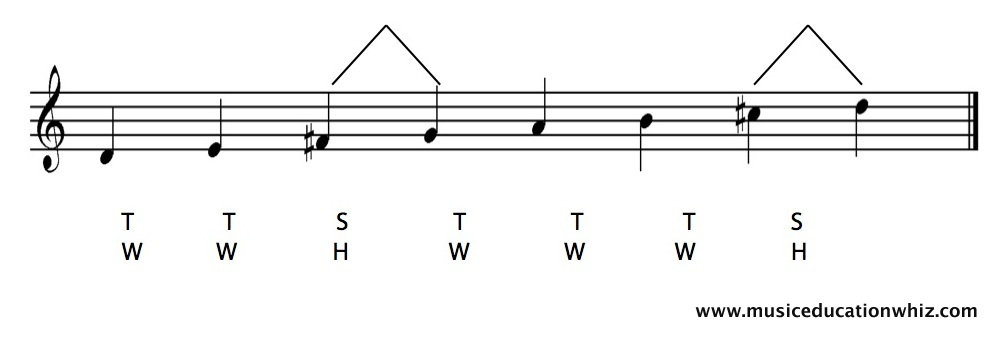 D major scale on the staff with the pattern of tones/whole steps and semitones/half steps shown.