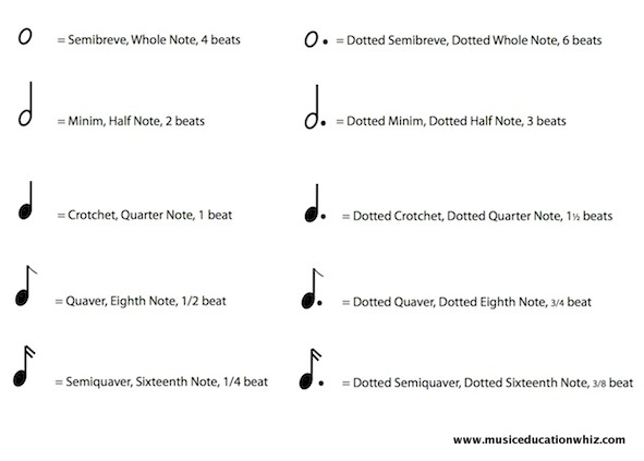 examples of dotted notes and their values