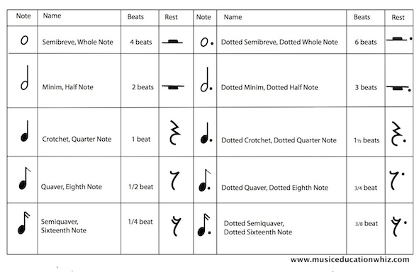Table of rests and notes