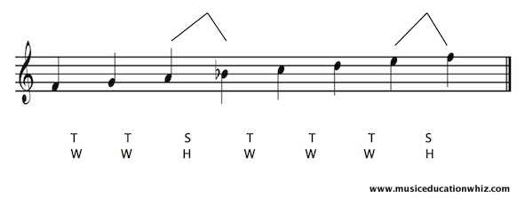F major scale on the staff with the pattern of tones/whole steps and semitones/half steps shown.