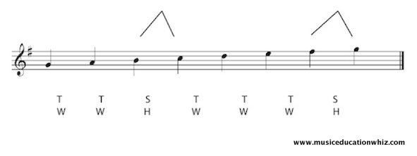 G major scale on the staff with a key signature at the beginning and the pattern of tones/whole steps and semitones/half steps shown.