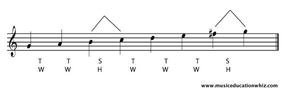 G major scale on the staff with the pattern of tones/whole steps and semitones/half steps shown.