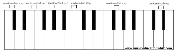 Diagram of the keyboard with semitones/half steps labelled.