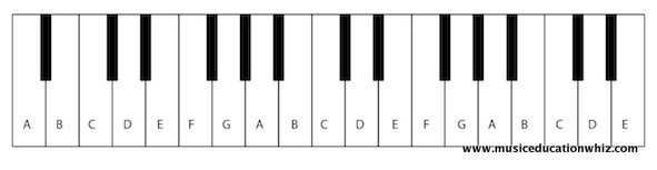 Diagram of the keyboard with letter names labelled