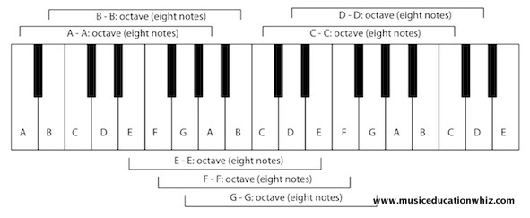 Diagram of the keyboard with octaves labelled.