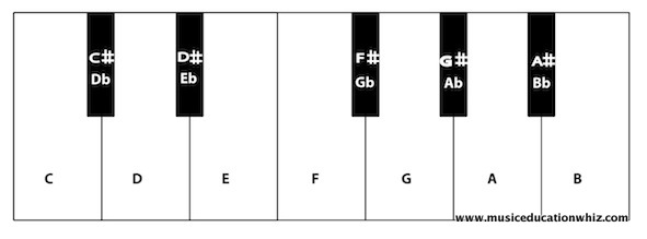 Diagram of the keyboard with black notes labelled