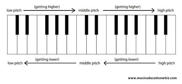 Diagram of the keyboard with arrows to show which way to go to get higher, and which way to go to get lower