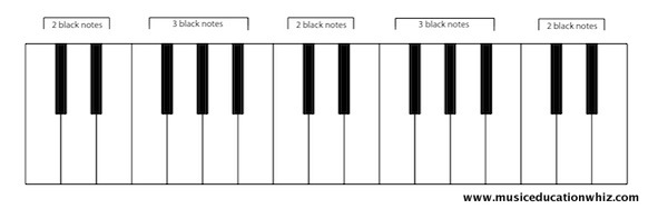 Keyboard with two and three black notes labelled.