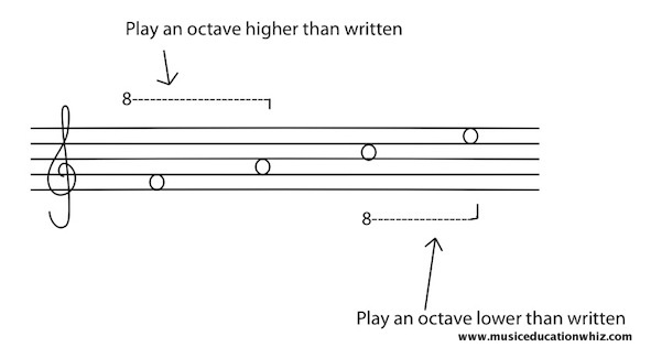 Examples of the octave symbol.