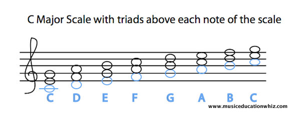 C major scale with triads above each note