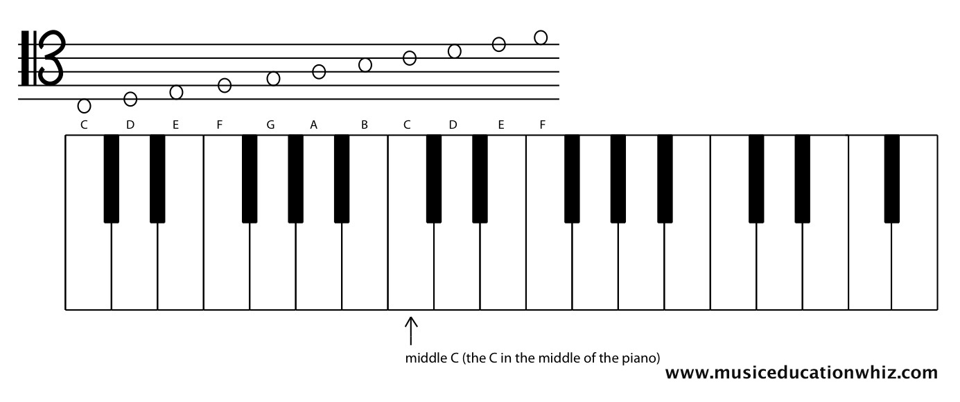 A keyboard with a staff above to show where the tenor clef notes on the staff are on the keyboard