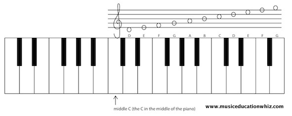 A keyboard with a staff above to show where the treble clef notes on the staff are on the keyboard