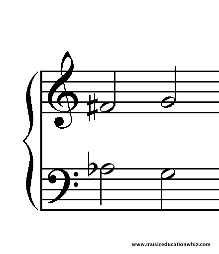The outer notes of an Augmented 6th chord