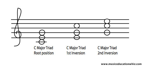 C Major triad and different inversions