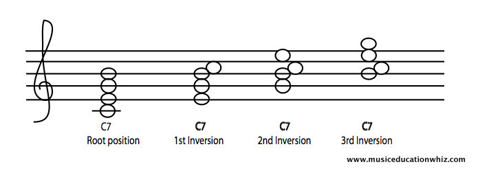 C7 chord in different inversions