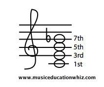 Flat 7th chord